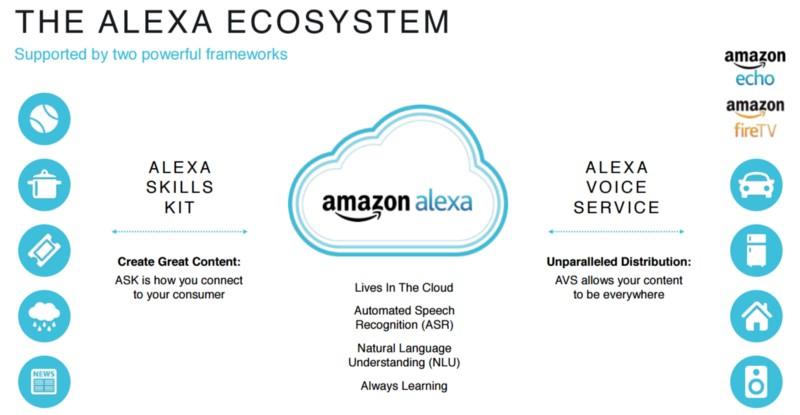 Amazon Alexa – Beginning Of the Voice-First Revolution